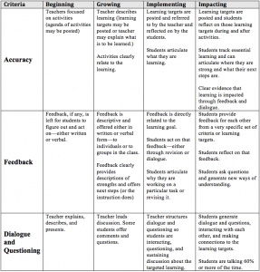 Assessment in Action Implementation Rubric