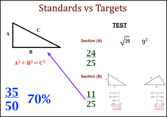 standards-vs-targets