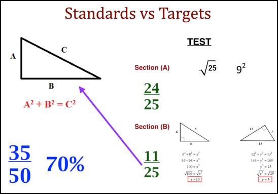standards-vs-targets