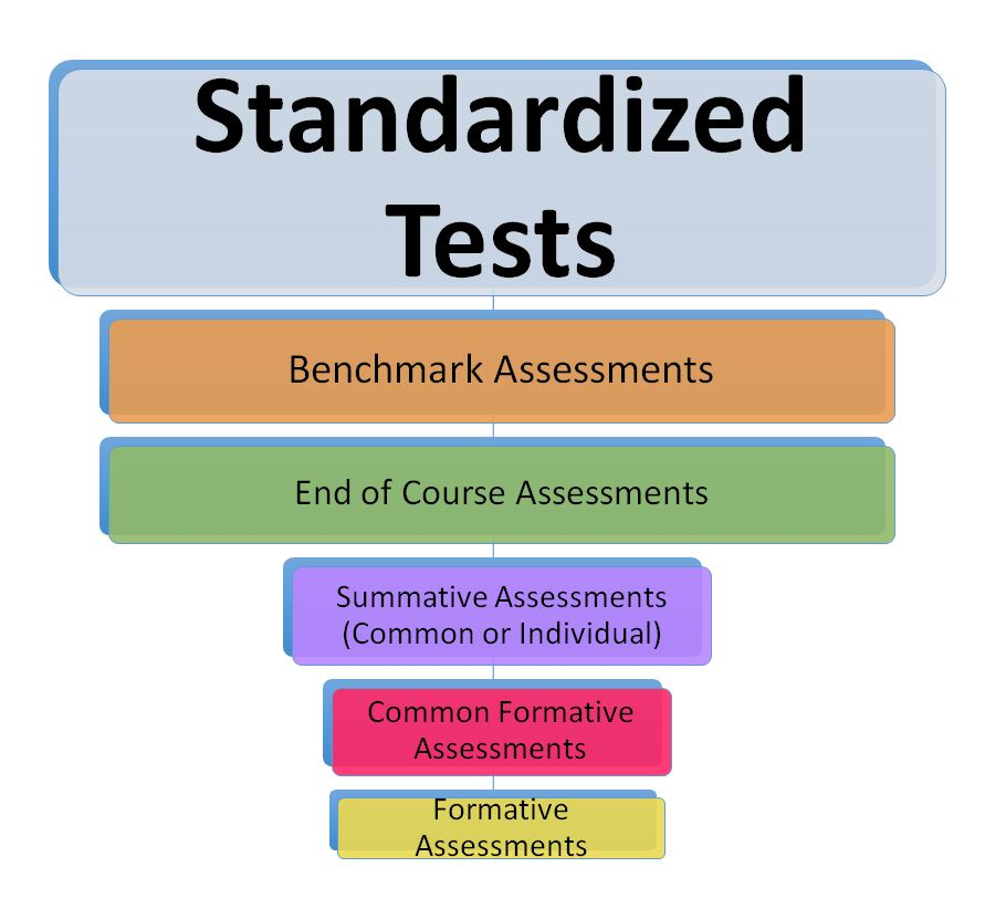 Keeping Assessment Balanced The Standardized Test Effect  All