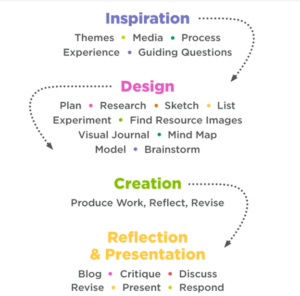 Inspiration design creation reflection and presentation flowchart